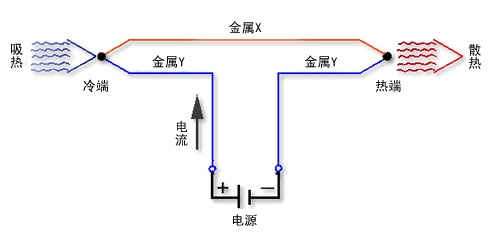 半导体电子制冷原理 (帕尔帖效应,热